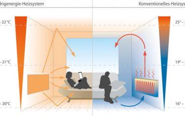 Что лучше конвектор или кварцевый обогреватель? В настоящее время конвекторы или кварцевые обогреватели являются наиболее востребованными для владельцев частных домов и квартир. Недавно они вышли в лидеры, обойдя калориферы и простые масляные радиаторы из-за их морального устаревания. Конвекторы успешно вытеснили тепловые вентиляторы и тепловые завесы в силу своих основных положительных свойств: энергоемкости, эргономичности, приятного внешнего […]